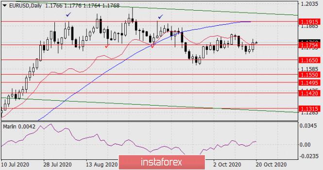 Прогноз по EUR/USD на 20 октября 2020 года