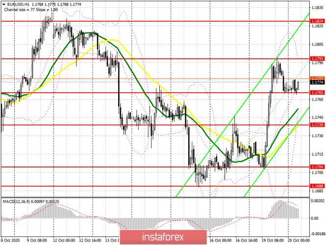 EUR/USD: план на европейскую сессию 20 октября. Commitment of Traders COT отчеты (разбор вчерашних сделок). Для сохранения