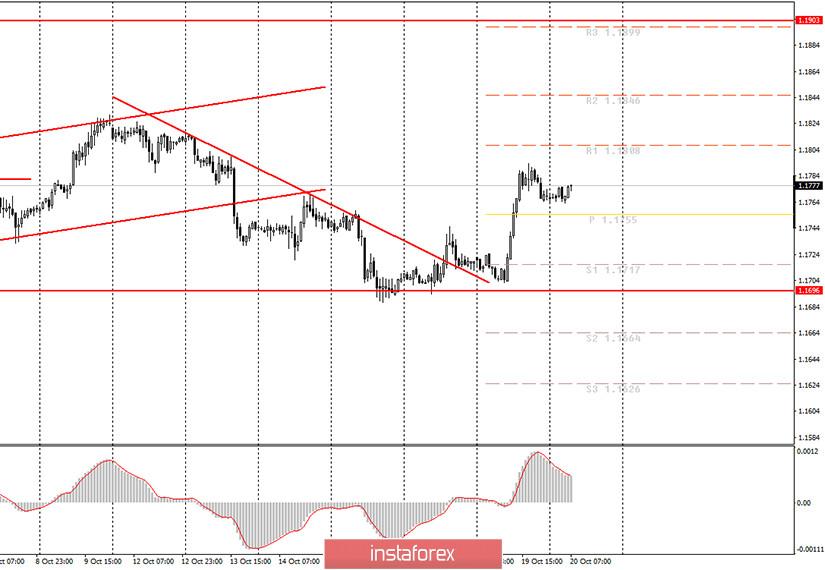 Аналитика и торговые сигналы для начинающих трейдеров. Как торговать валютную пару EUR/USD 20 октября? План по открытию и закрытию сделок на вторник