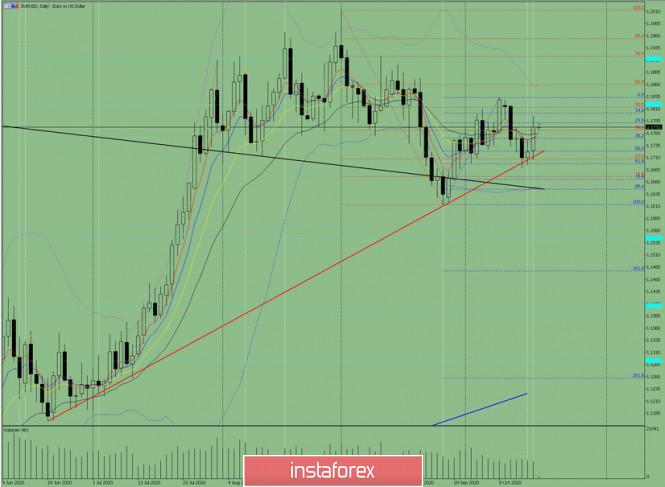 Индикаторный анализ. Дневной обзор на 20 октября 2020 по валютной паре EUR/USD