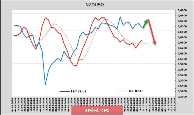 analytics5f8e8809eb15a - Возобновление переговоров о новом пакете стимулов определяет настроения на рынках. Обзор NZDUSD и AUDUSD