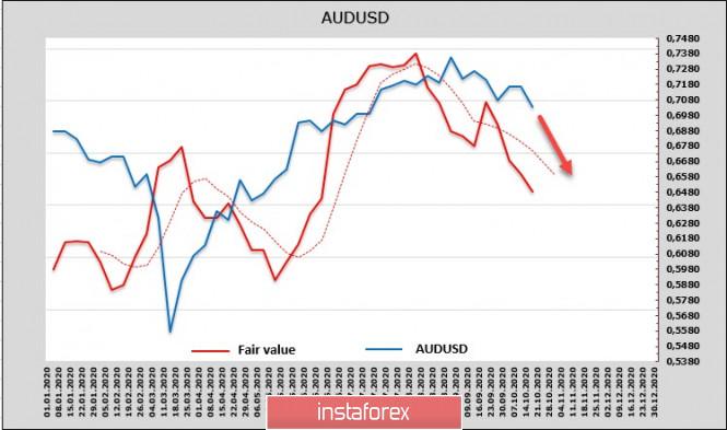 analytics5f8e88151972c - Возобновление переговоров о новом пакете стимулов определяет настроения на рынках. Обзор NZDUSD и AUDUSD