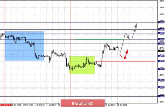 analytics5f8e9cefa3176 - Фрактальный анализ по основным валютным парам на 20 октября