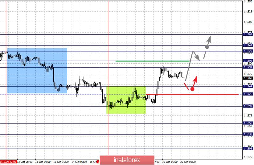 Фрактальный анализ по основным валютным парам на 20 октября