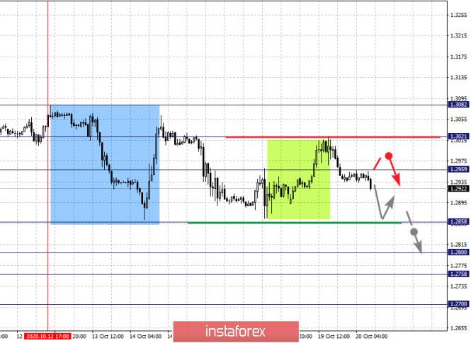 analytics5f8e9d04c79fd - Фрактальный анализ по основным валютным парам на 20 октября