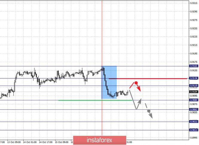 analytics5f8e9d2228197 - Фрактальный анализ по основным валютным парам на 20 октября
