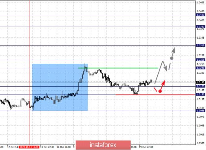 analytics5f8e9d5c9b368 - Фрактальный анализ по основным валютным парам на 20 октября