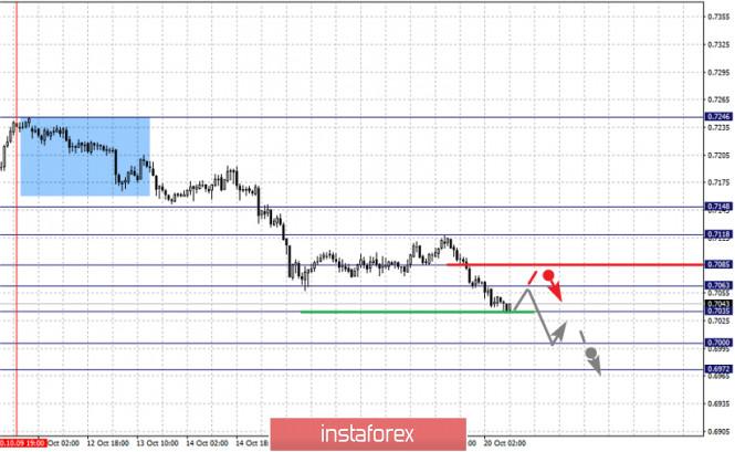 analytics5f8e9d9428387 - Фрактальный анализ по основным валютным парам на 20 октября