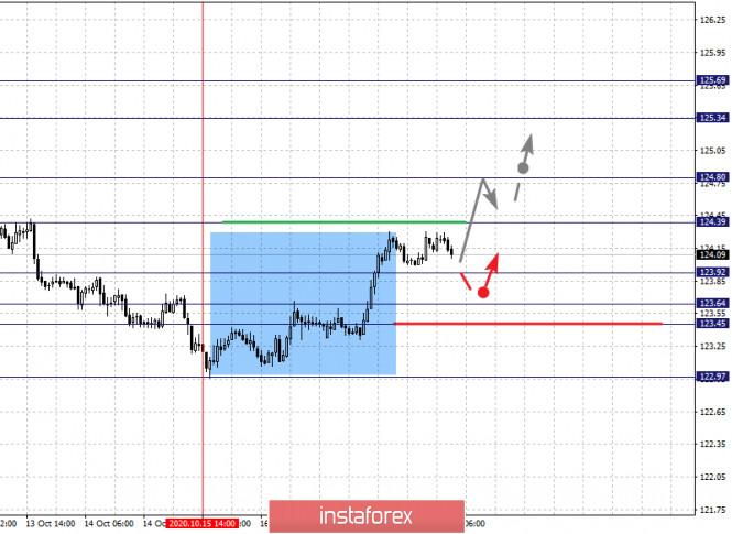 analytics5f8e9db773dd4 - Фрактальный анализ по основным валютным парам на 20 октября