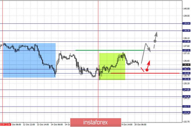 analytics5f8e9de81c209 - Фрактальный анализ по основным валютным парам на 20 октября