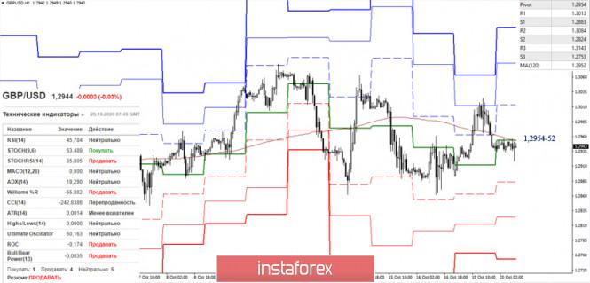 EUR/USD и GBP/USD 20 октября – рекомендации технического анализа