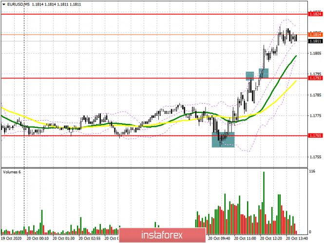 EUR/USD: план на американскую сессию 20 октября (разбор утренних сделок). Быки надувают пустой рынок покупками, но будьте