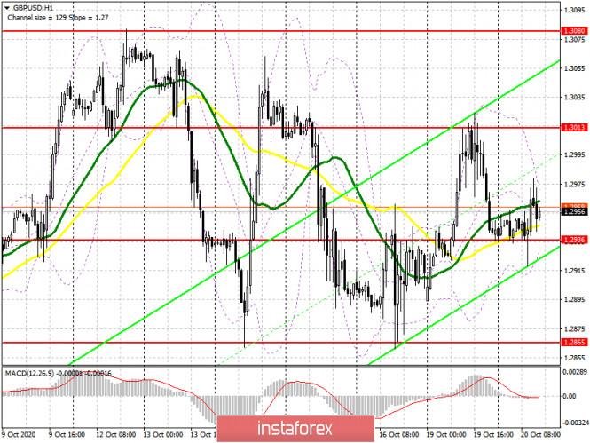 GBP/USD: план на американскую сессию 20 октября (разбор утренних сделок). Покупатели фунта пытаются удержать свои позиции,