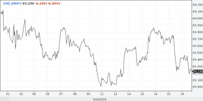 Мифический пакет стимулов: что скажет доллар?