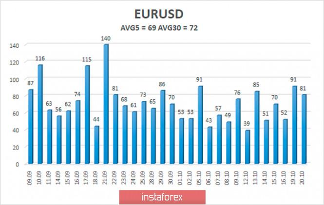 analytics5f8f7af885e00 - Обзор пары EUR/USD. 21 октября. Правила теледебатов между Трампом и Байденом изменены. Опросы вновь показывают безоговорочное