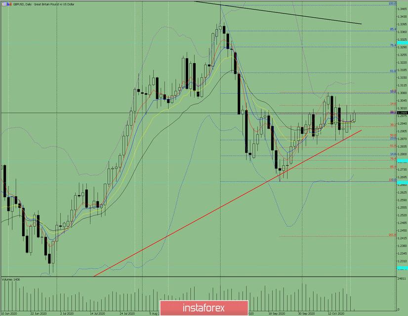 Индикаторный анализ. Дневной обзор на 21 октября 2020 по валютной паре GBP/USD