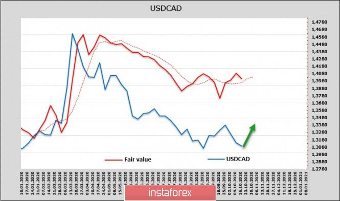 analytics5f8fdcdb3132b - Позитивный итог переговоров Мнучина и Пелоси способен обрушить доллар. Обзор USD, CAD, JPY