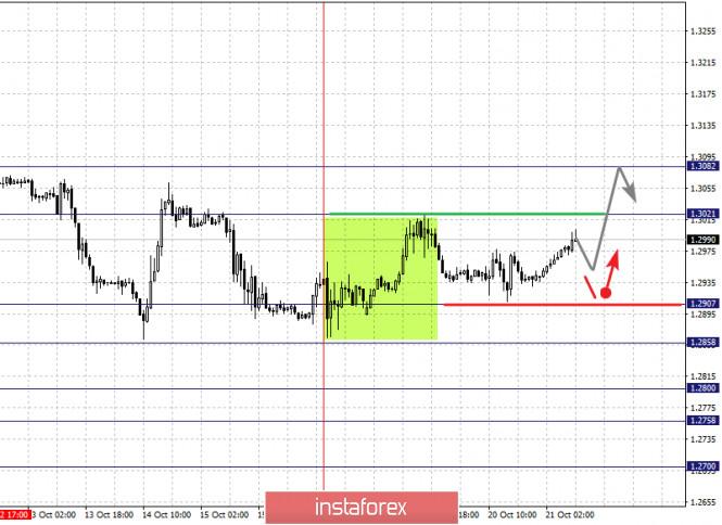 Фрактальный анализ по основным валютным парам на 21 октября
