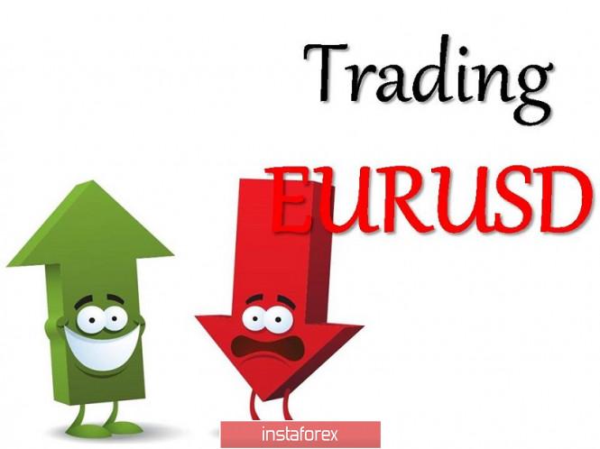 Торговые рекомендации по валютной паре – расстановка торговых ордеров (21 октября)