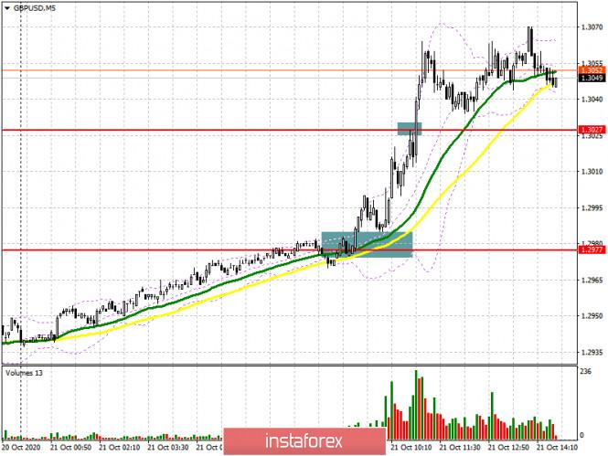 GBP/USD: план на американскую сессию 21 октября (разбор утренних сделок). Фунт возобновил рост на хорошей инфляции в Великобритании,