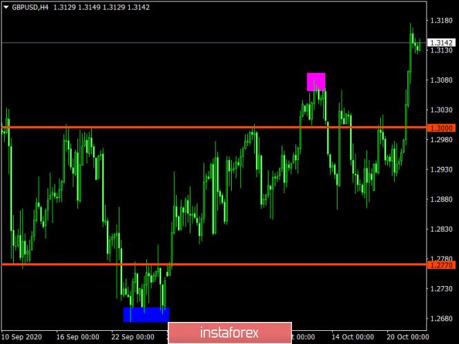 analytics5f912f11d2051 - Торговый план по EUR/USD и GBP/USD на 22.10.2020