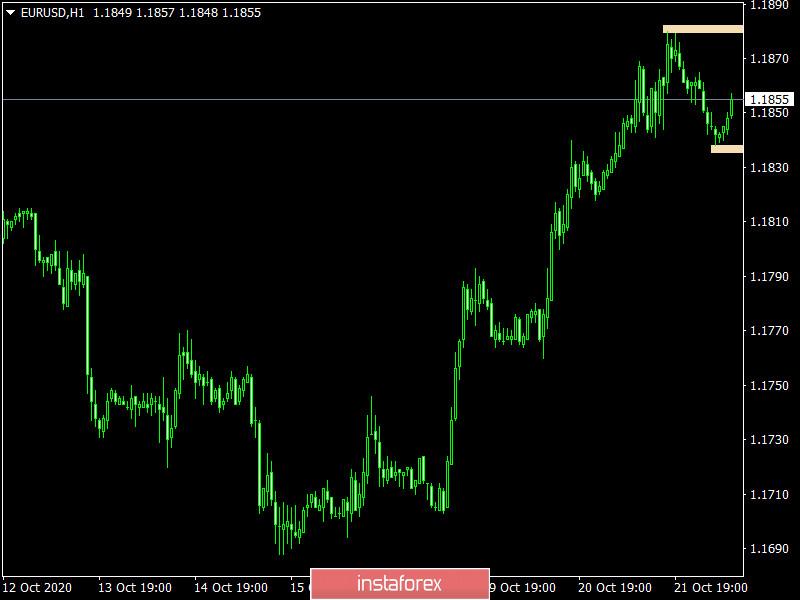 Торговый план по EUR/USD и GBP/USD на 22.10.2020