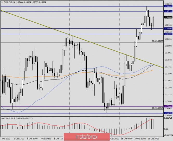 Анализ и прогноз по EUR/USD на 22 октября 2020 года