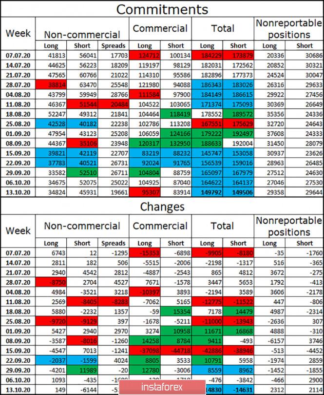 GBP/USD. 22 октября. Отчет COT. Британец продолжает рост, основанный исключительно на оптимизме трейдеров и их в вере в сделку