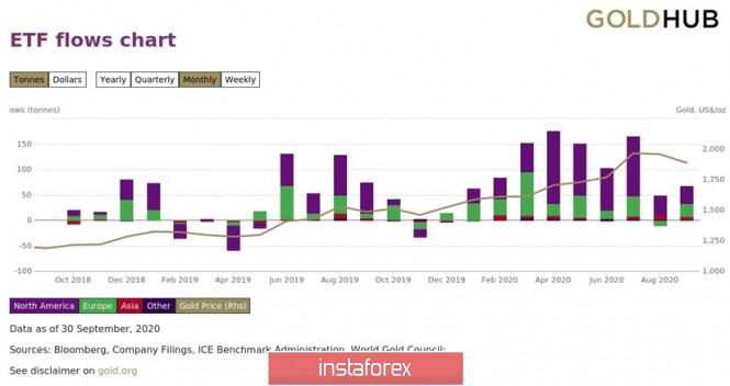 Перспективы золота - вверх, вниз или диапазон?