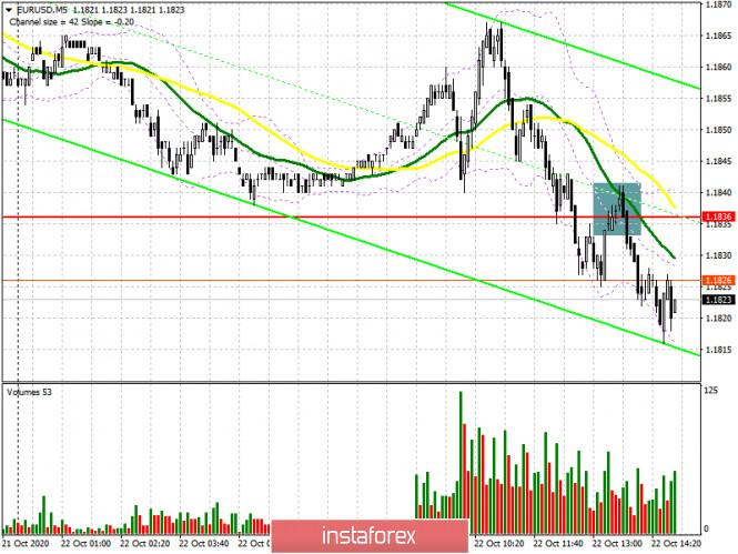 EUR/USD: план на американскую сессию 21 октября (разбор утренних сделок). Евро продолжает возвращаться с небес на землю.