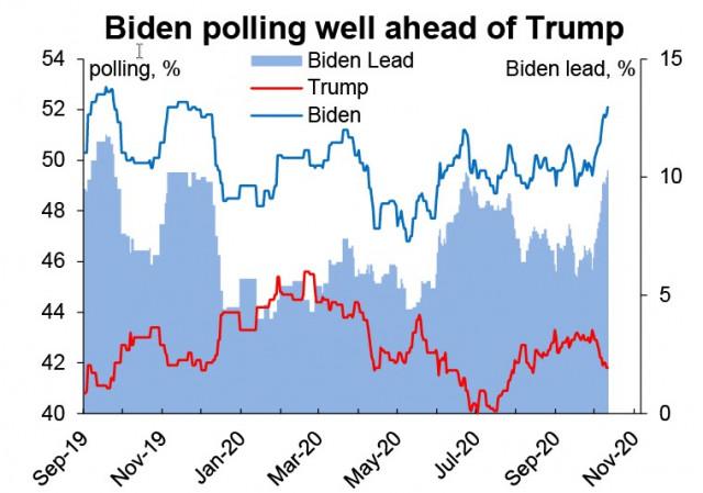 Các ngân hàng đang chờ J. Biden và đảng Dân chủ của họ giành chiến thắng trong cuộc bầu cử