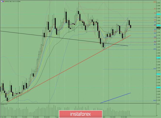Индикаторный анализ. Дневной обзор на 23 октября 2020 по валютной паре EUR/USD