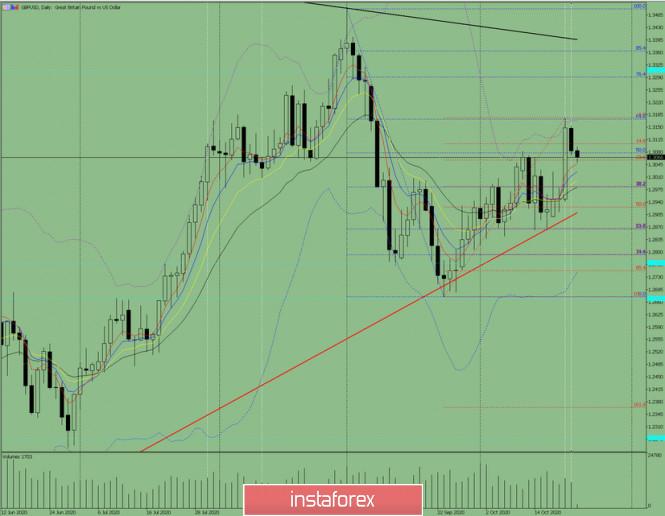 Индикаторный анализ. Дневной обзор на 23 октября 2020 года по валютной паре GBP/USD