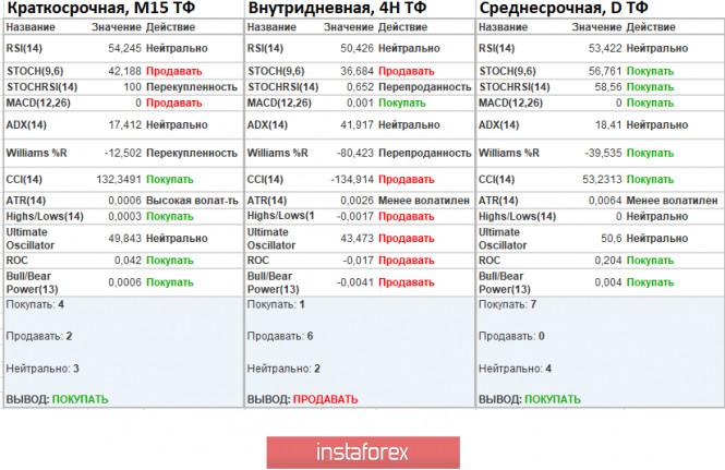 analytics5f92880c2773b - Торговые рекомендации по валютной паре EURUSD – перспективы дальнейшего движения