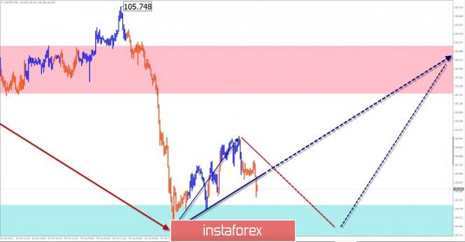 Упрощенный волновой анализ и прогноз GBP/USD и USD/JPY на 23 октября