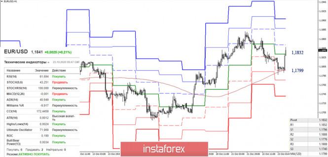 EUR/USD и GBP/USD 23 октября – рекомендации технического анализа