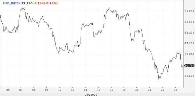 analytics5f92bfc9e112e - Доллару сложно поставить на победу Байдена