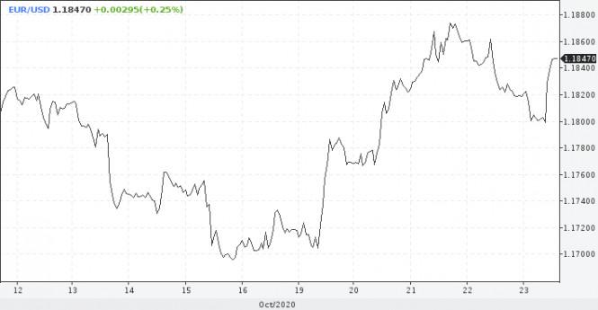 analytics5f92bfd58c9a4 - Доллару сложно поставить на победу Байдена