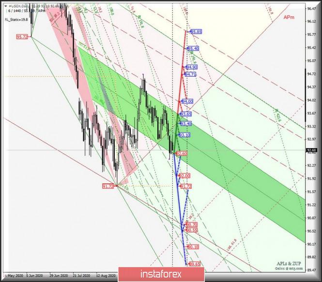 Основные валютные инструменты - Daily - #USDX vs EUR/USD &…