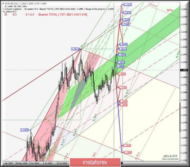 analytics5f9307cfd617c - Основные валютные инструменты - Daily - #USDX vs EUR/USD & GBP/USD & USD/JPY. Комплексный анализ движения APLs &