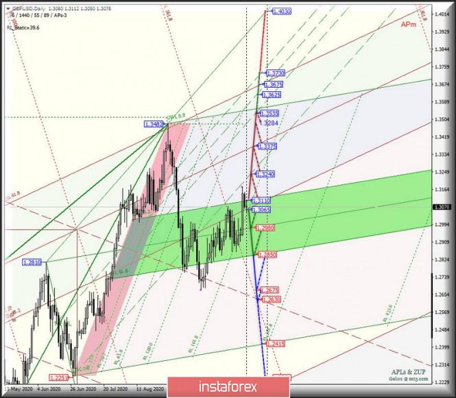 analytics5f9307deb3840 - Основные валютные инструменты - Daily - #USDX vs EUR/USD & GBP/USD & USD/JPY. Комплексный анализ движения APLs &