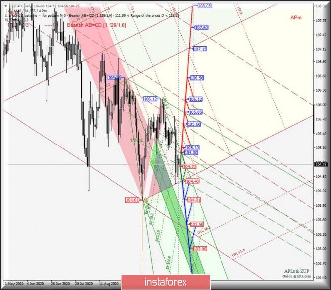 analytics5f9307f6ed55f - Основные валютные инструменты - Daily - #USDX vs EUR/USD & GBP/USD & USD/JPY. Комплексный анализ движения APLs &