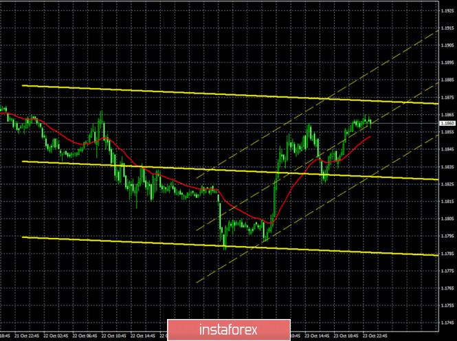 Горящий прогноз и торговые сигналы по паре EUR/USD на 26 октября. Отчет COT (Commitments of Traders). Сфера услуг Евросоюза