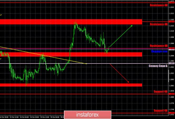 Горящий прогноз и торговые сигналы по паре GBP/USD на 26 октября. Отчет COT (Commitments of traders). Продавцы уперлись в