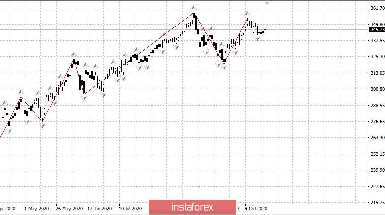 Торговый план 26.10.2020. EURUSD. Covid19. Большие Новости - ЕЦБ и ВВП США