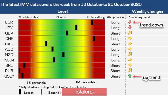 analytics5f9678a9a36db - Последняя предвыборная неделя в США и очередная волна паники. Обзор USD, EUR, GBP