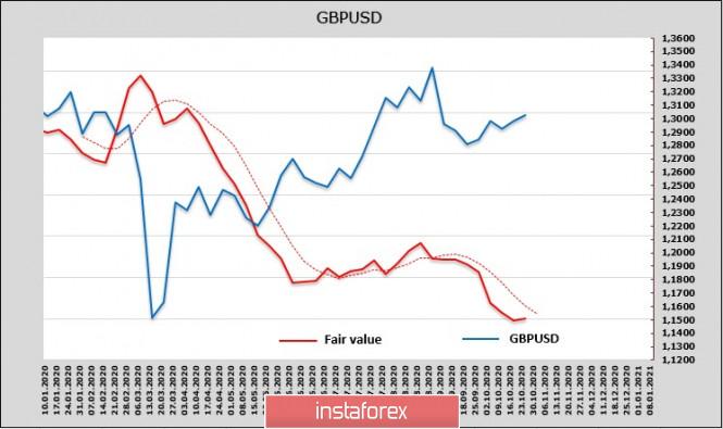 analytics5f9678bdead11 - Последняя предвыборная неделя в США и очередная волна паники. Обзор USD, EUR, GBP