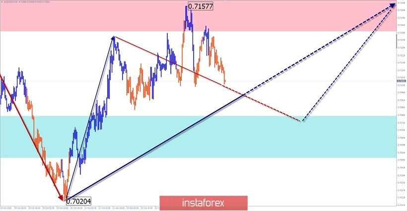 Упрощенный волновой анализ и прогноз EUR/USD и AUD/USD на 26 октября