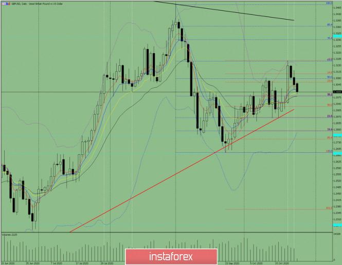 Индикаторный анализ. Дневной обзор на 26 октября 2020 года  по валютной паре GBP/USD