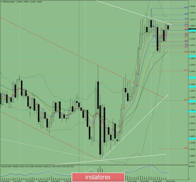 analytics5f968b5cd1790 - Технический анализ на неделю с 26 по 31 октября  на валютной паре EUR/USD